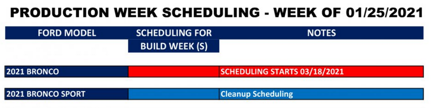 Production Week Scheduling  1-25-21.PNG